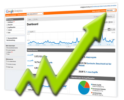 Web Analysen mit Google Analytics